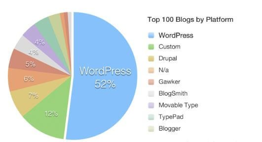 """""""How Tо Stаrt A Blog Today To Make Money And Build A Business: best web hosting for WordPress-Start a blog-SiteGround-cheap WordPress hosting-fastest WordPress hosting-WordPress hosting- make money-how to make money online-make money from home-ways to make money- earn money -make money fast-managed WordPress hosting-how tostart a blog with SiteGround"""""""
